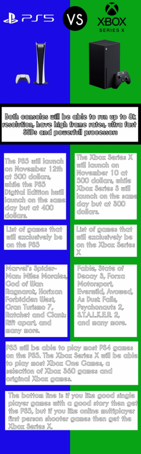 PS5 vs Xbox Series X: A Side by Side Comparison