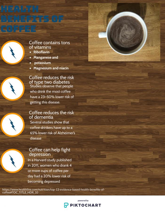 Coffee Has Health Benefits
